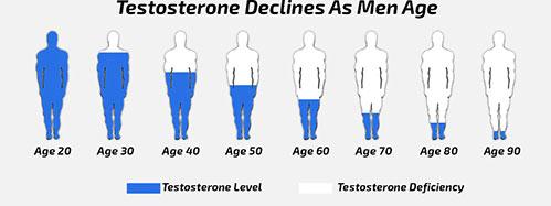 Уровень тестостерона и возраст